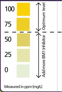 BM1 Level Indicator Chart